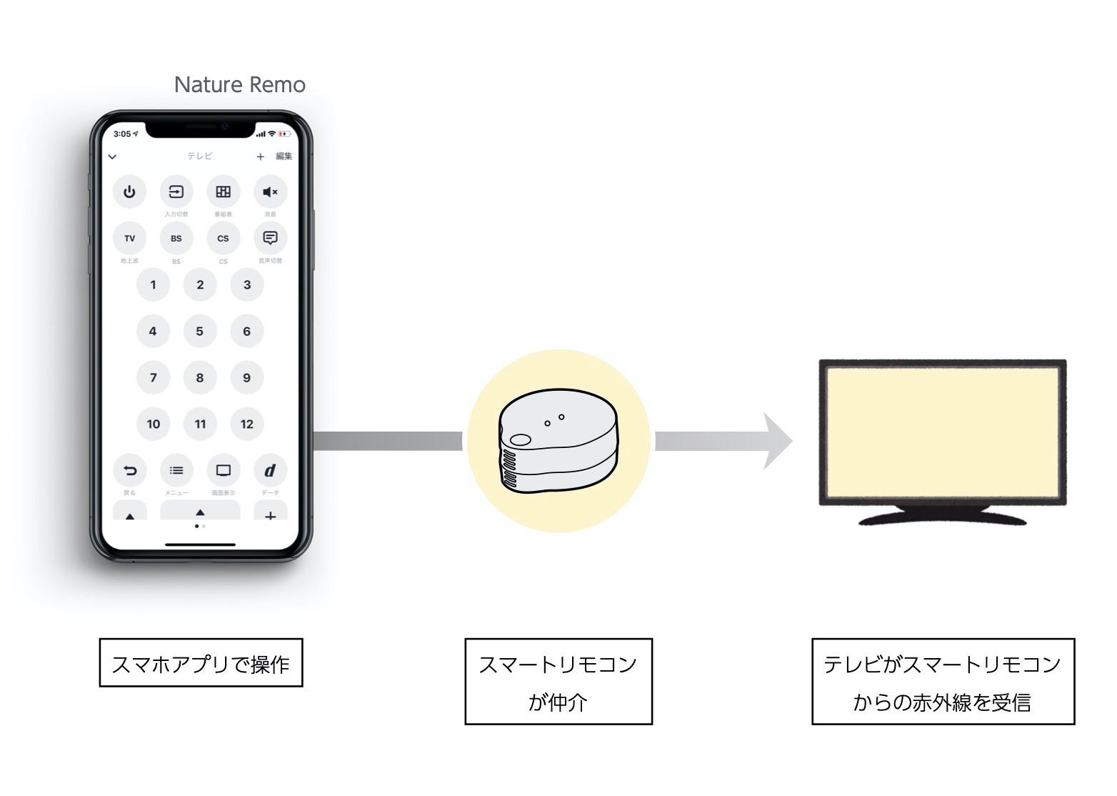 スマートリモコン IoT