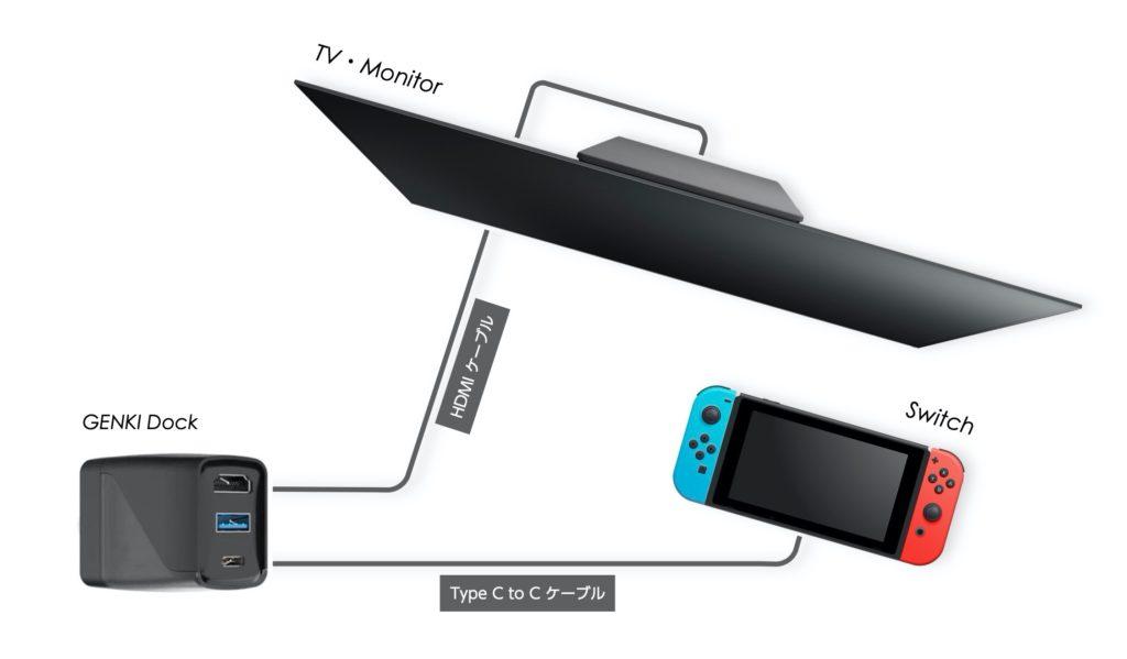 GENKI Dock レビュー Switch